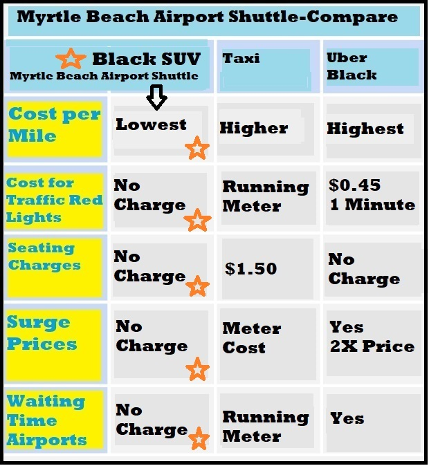 compare cost